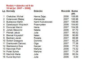 Wyniki Zawody Rodzinne 2007-2006